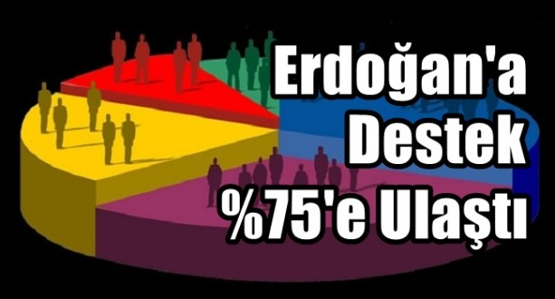 Erdoğan'a %75 Destek
